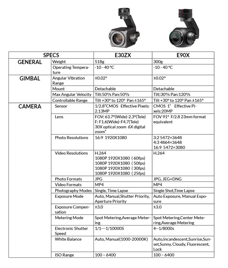 Caracteristicas Yuneec E90X